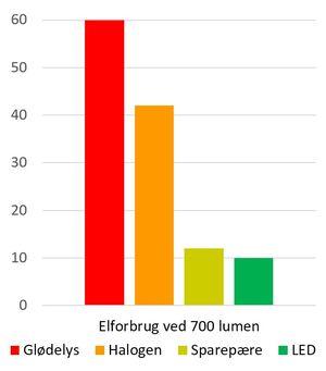 Elforbrug ved 700 lumen - sammenligning