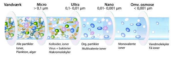 Sammenligning af Micro, Nano, Ultra og Osmose filtrering