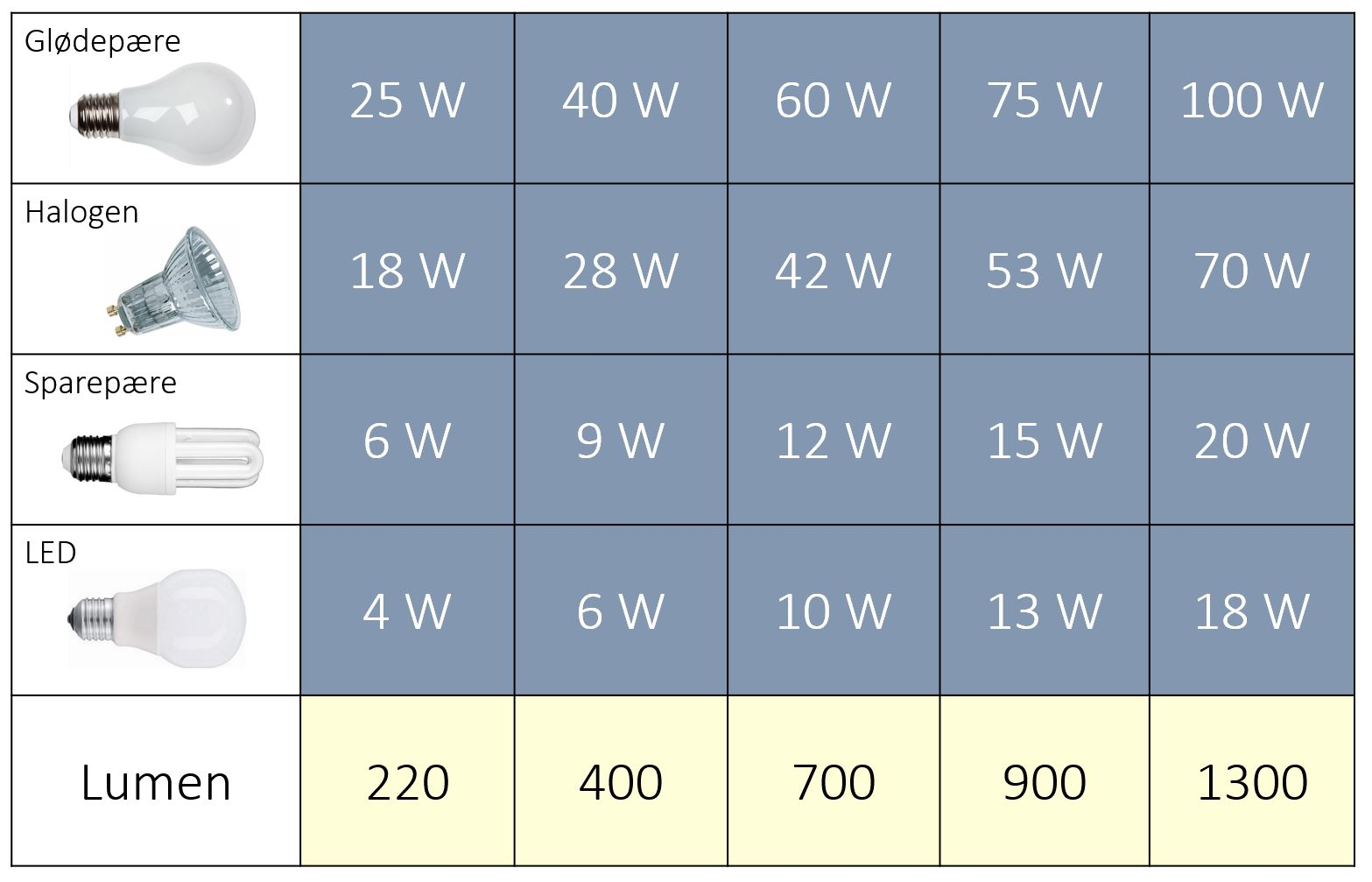 Omregning af watt til lumen