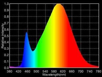 Spektrum fra LEDdiode med Ra 80
