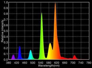 Spektrum fra lysstofrør Ra 80