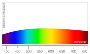 Spektrum for naturligt sollys