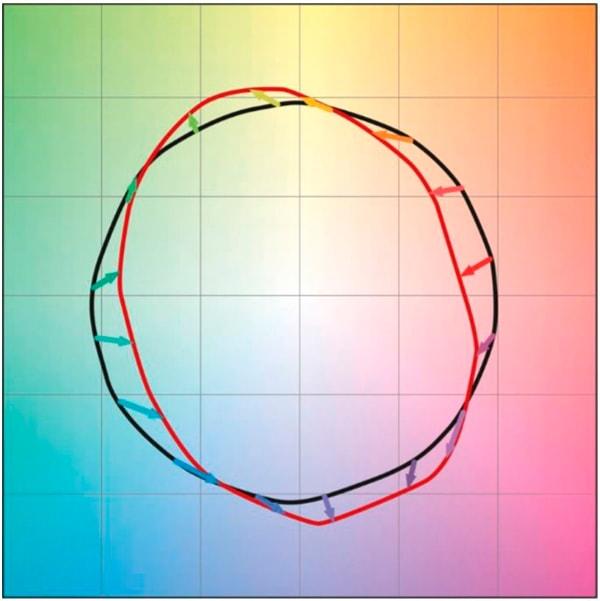 Farve vektor grafik beskriver farveforskydning og farvemætning