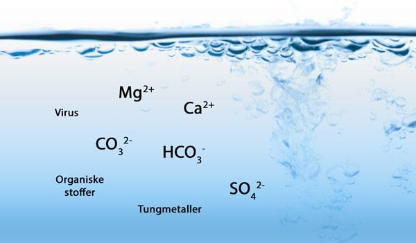 Vands indhold af partikler