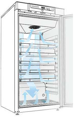 Luftcirkulation i køle- og fryseskabe