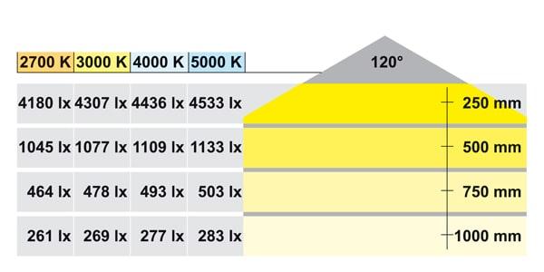 Lux tabel for LED lysskinne
